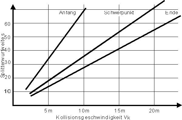 Splitterwurfweite